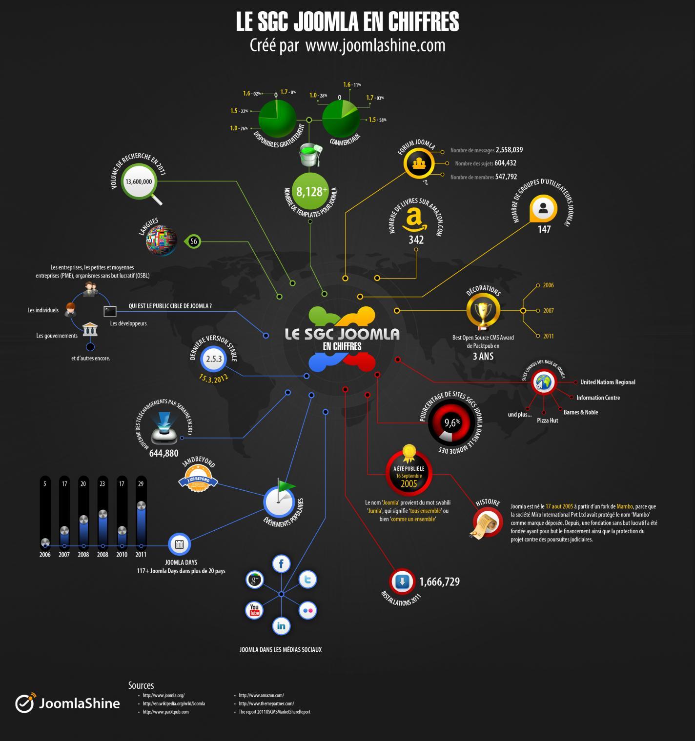 Infographie en français sur Joomla crée par www.joomlashine.com